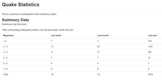 2013-01-20_07-35_GeoNet_Canterbury_Statistics